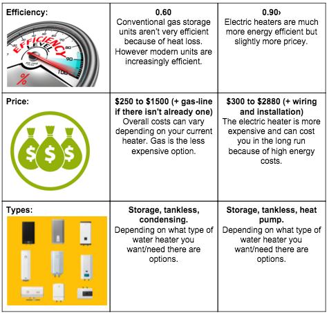 electric vs gar water heater