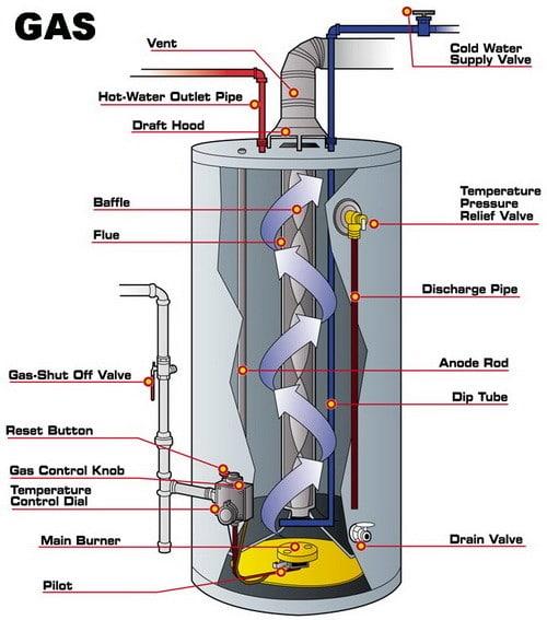 gas water heater scheme