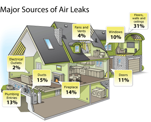 House Scheme With Major Sources Of Air Leaks