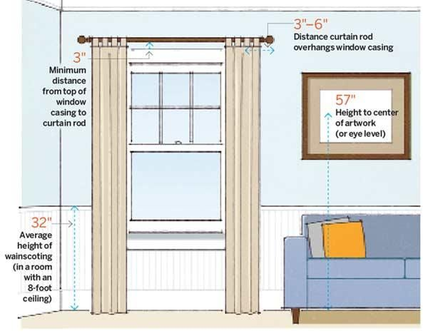 How to hang curtains right hirerush blog for Window height