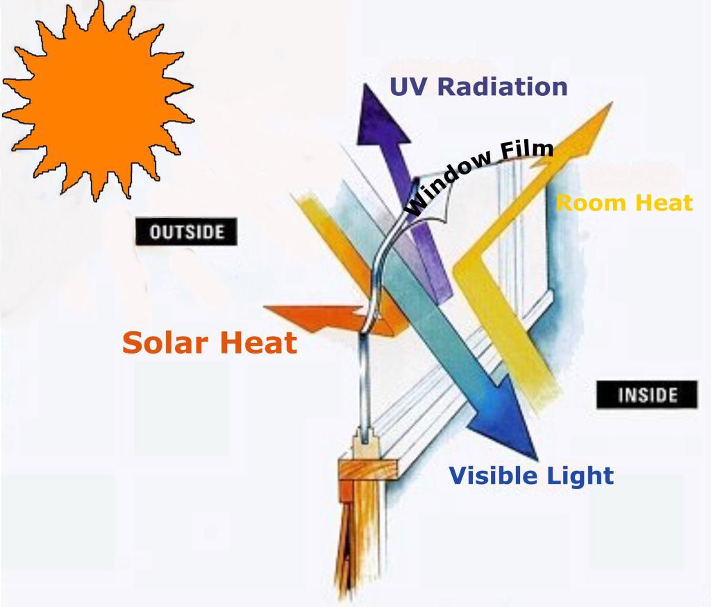 how window film works diagram