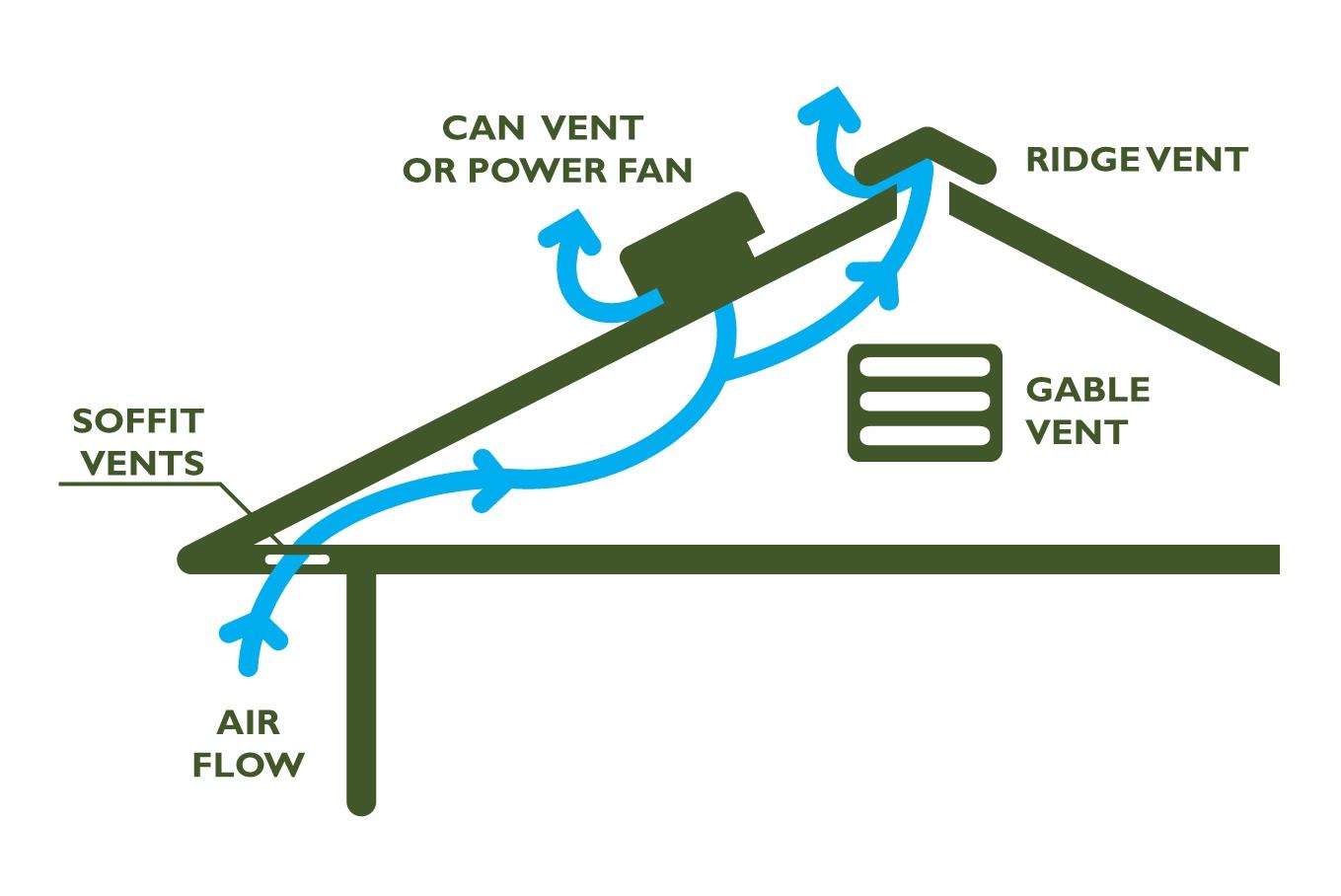 Roof Venting Methods : How to improve attic ventilation hirerush