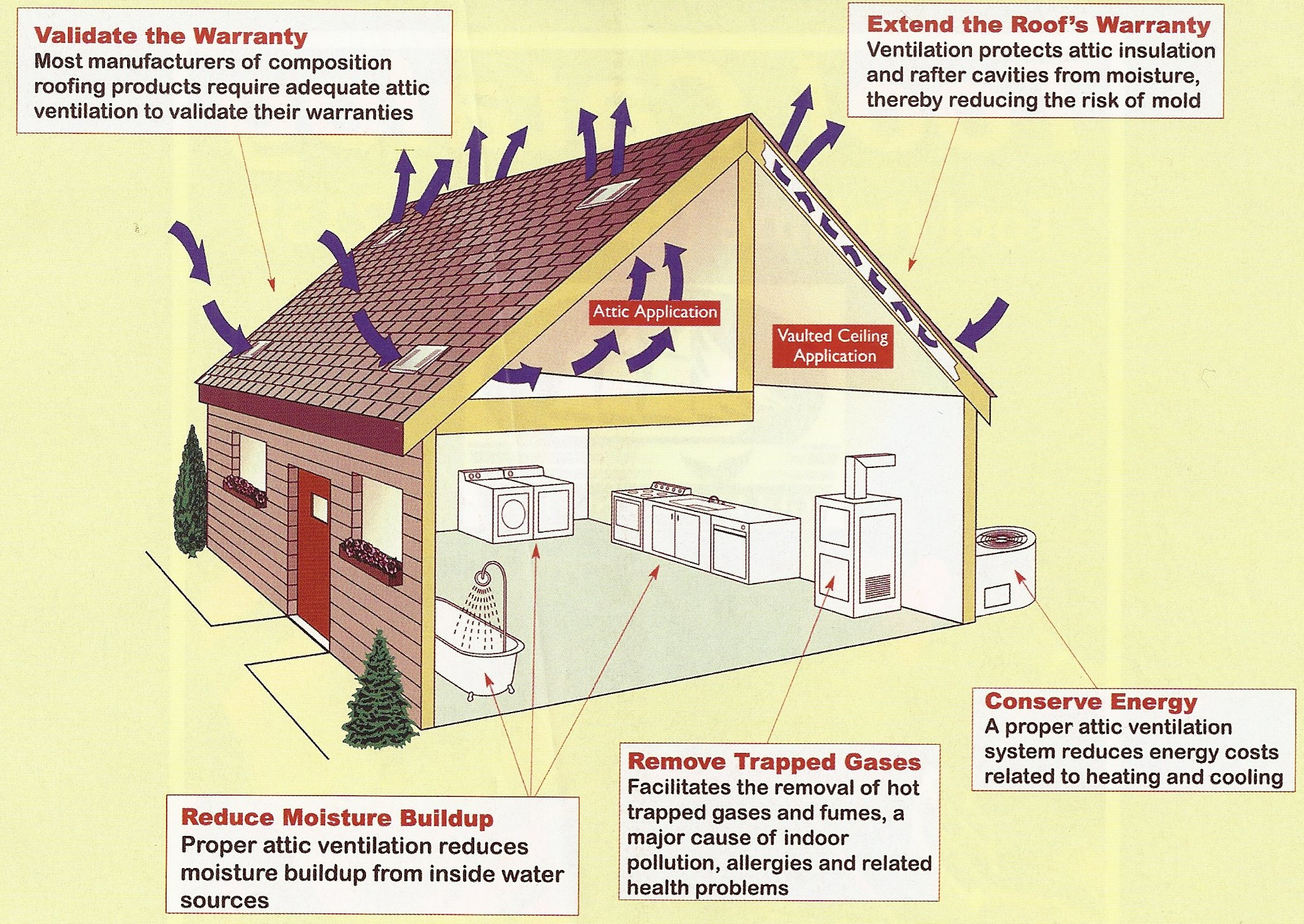House Roof Ventilation : How to improve attic ventilation hirerush