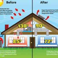 benefits of attic ventilation in summer