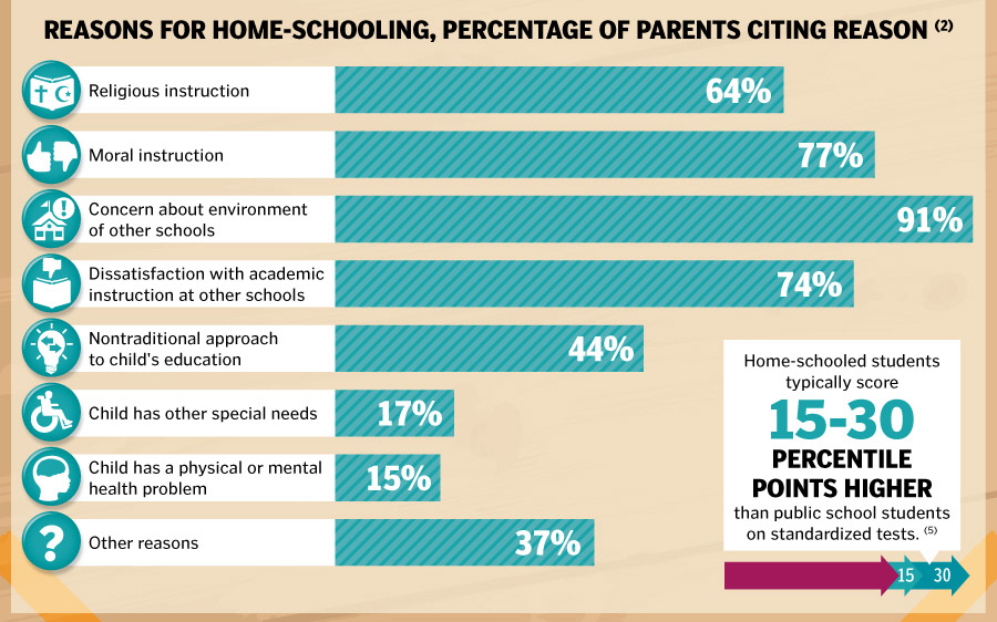 "an analysis of the importance of homeschooling To really get the benefits of homeschooling, a child has to decompress and  disconnect from ""school"" being the default and ""school ways"" being the standard ."
