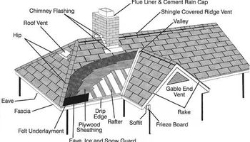Patriot Roofing Repair and Replacement Fair Price and Reputable