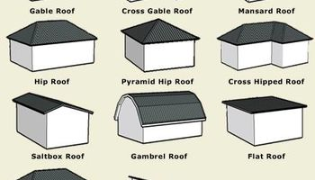 Ohio's Roofing Specialist (Repair & Replace) $200 per square