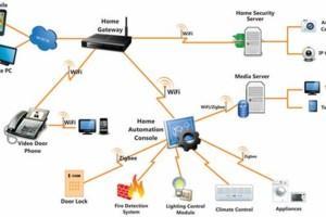 Photo #1: TechTen Technologies. Systems Integration Contractor