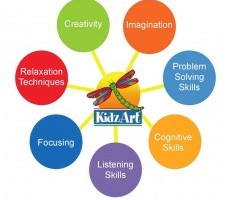 Photo #1: KidzArt - art schools
