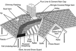 Photo #1: Patriot Roofing Repair and Replacement Fair Price and Reputable