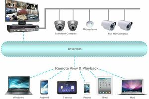Photo #4: Check in on your home, or children, Anytime, from Anywhere! Fully installed security surveillance systems