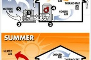 Photo #1: Heating/ Air condition/ Refrigeration