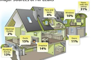 Photo #17: Save 35%-45% on Energy Cost! Inter Coastal Foam, LLC